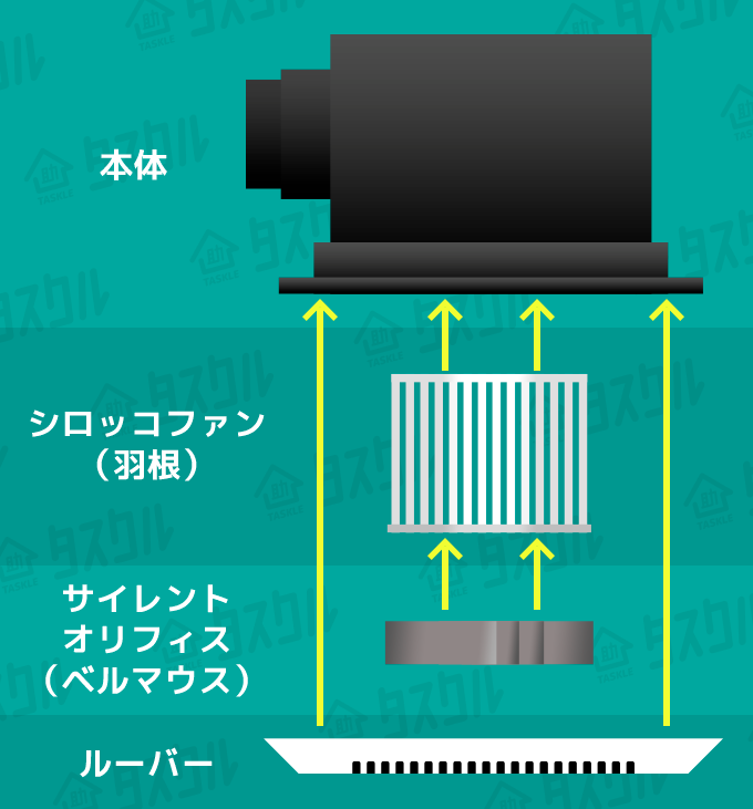換気扇の仕組み